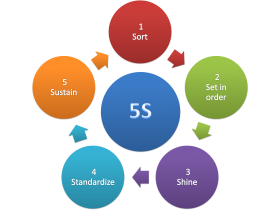 5S-Methodology